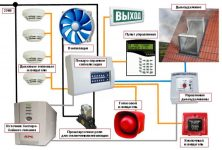 Как устроена пожарная сигнализация