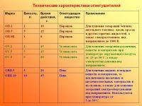 Характеристики огнетушителей таблица
