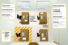 Требования к офисным помещениям санпин