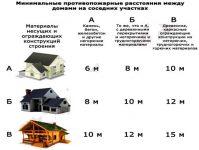 Противопожарный разрыв между частными жилыми домами