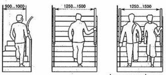 Ширина лестницы по пожарным нормам