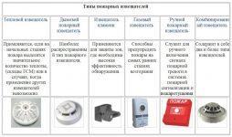 Количество датчиков пожарной сигнализации в помещении