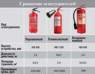 Огнетушители виды и характеристики