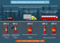 Перевозка огнетушителей требования