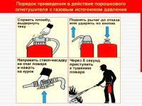 Порядок применения порошкового огнетушителя