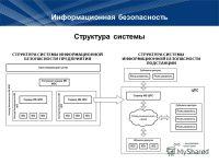 Информационная безопасность предприятия на примере