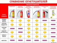 Разновидности огнетушителей и их применение