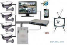 Как сделать видеонаблюдение на даче своими руками