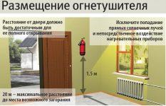 Расположение огнетушителей в помещениях