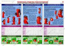 Огнетушитель это основное средство или материалы