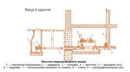 Минимальный диаметр ввода водопровода в здание