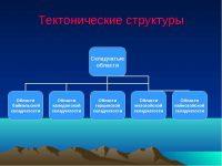 Виды тектонических структур