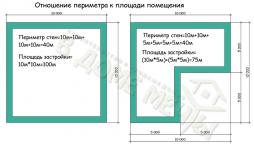 Как считается площадь застройки здания