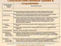 Функциональное назначение здания по нормативным документам