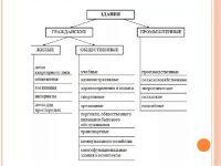 Функциональное назначение помещений классификация